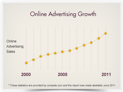 Online advertising growth