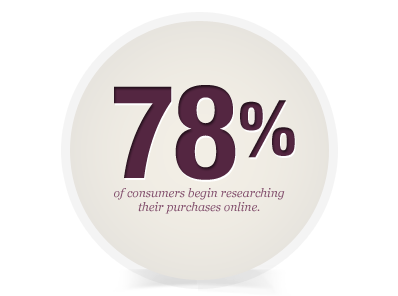 78 percent of consumers begin researching their purchases online.